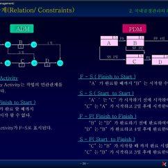 Precedence Diagram Method Project Management 1991 Ezgo Gas Marathon Wiring 국내공정관리의 실상과 발전방향 공 정 관 리 란 공정관리 전문가 과정 Time