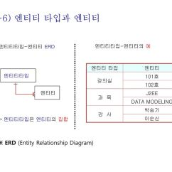 Data Model Entity Relationship Diagram 2005 Dodge Dakota Front Suspension 1 데이터 모델링 개념 10 모델링의 3가지 관점  업무가 어떤 데이터와