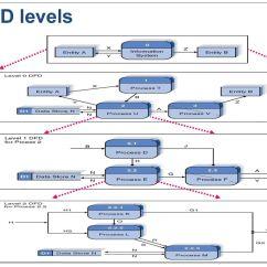 Context Level Diagram Visio Wiring Car Copyright  2012 Pearson Education Inc Publishing As