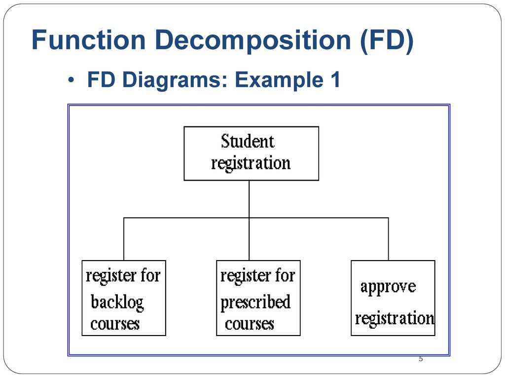 example of functional decomposition diagram 2003 toyota matrix parts copyright  2012 pearson education inc publishing as