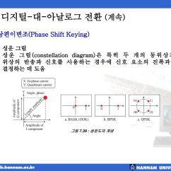 Constellation Diagram Of 16 Psk Power Sentry Ps1400 Wiring 전송 매체 Physical Layer And Ppt Download