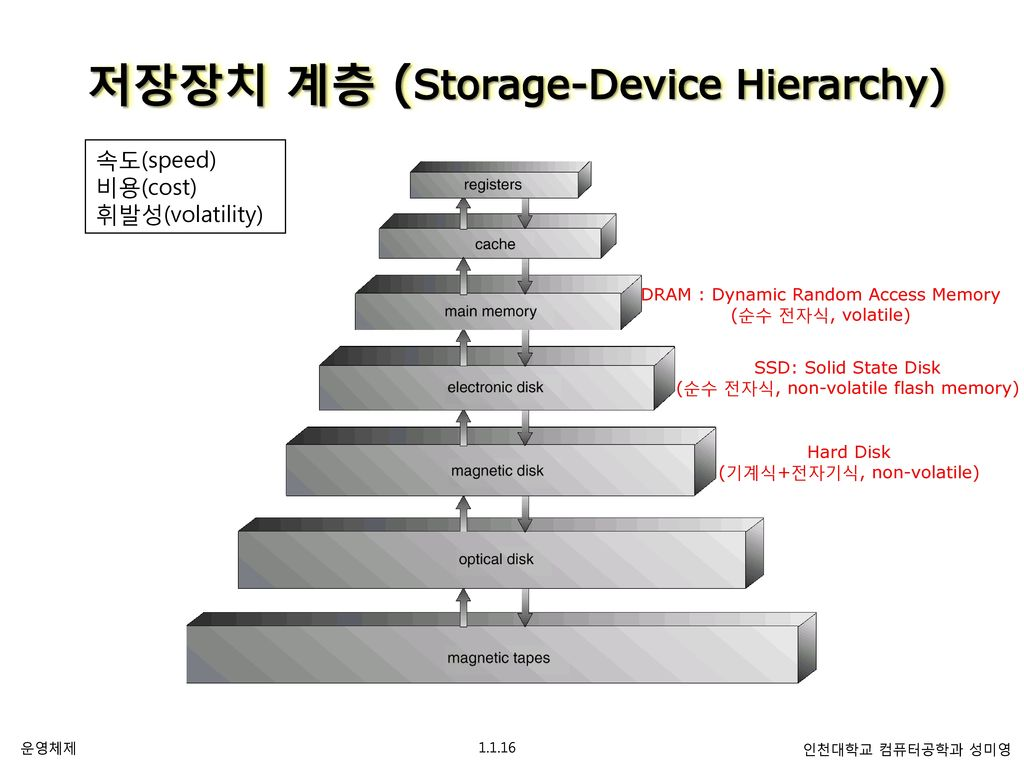 memory hierarchy diagram wind turbine how it works part 1 개관 overview chapter 서론 introduction ppt