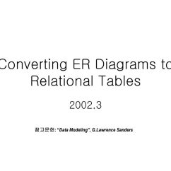 Er Diagram For Social Networking Site 1986 Chevy Truck Ignition Switch Wiring Converting Diagrams To Relational Tables Ppt Download