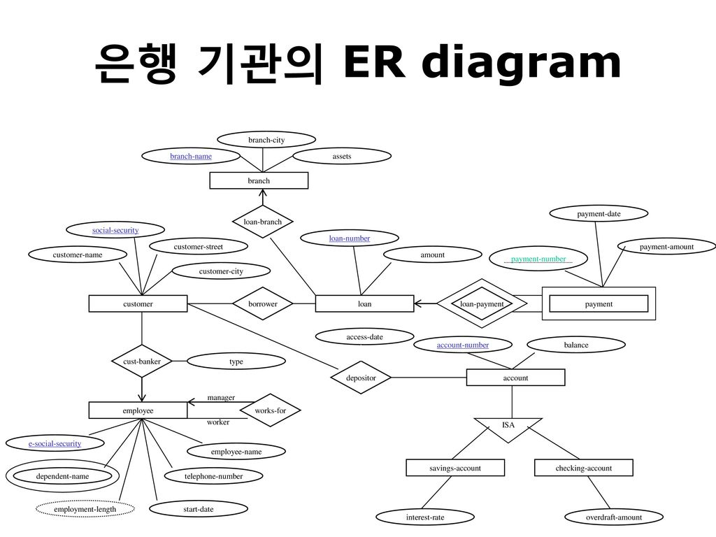 loan company er diagram wiring tandem axle trailer brakes schema 추가 ppt download