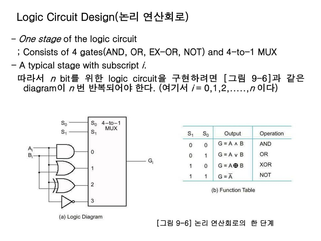 logic diagram of 8 to 1 line multiplexer 12 volts battery charger circuit chapter 9 컴퓨터설계기초 머리말 2 데이터 처리장치 datapath ppt