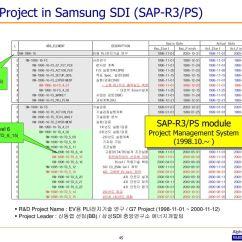 Sap R 3 Modules Diagram Vacuum For 1970 Chevelle Project Management Ascs Andbd Standard Methodology Ppt