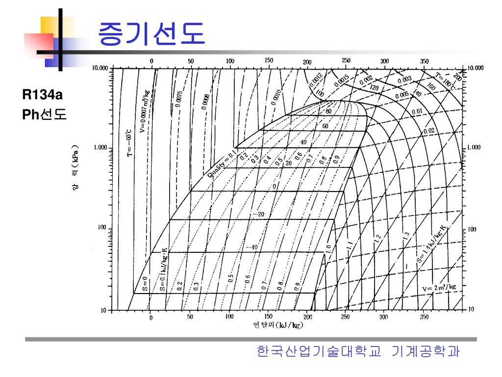 Mollier Diagram R22