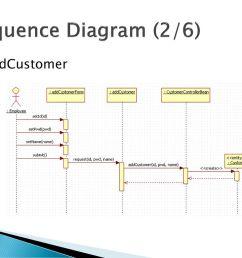 26 sequence diagram 2 6 addcustomer [ 1024 x 768 Pixel ]