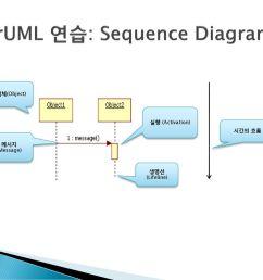 8 staruml sequence diagram [ 1024 x 768 Pixel ]