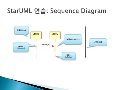 small resolution of 8 staruml sequence diagram