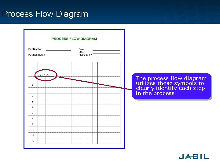 This set of process flow diagram ppaps will present energy to a certain area or other area of your house. Jabil Piece Parts Approval Process Jppap Introduction Norhissam