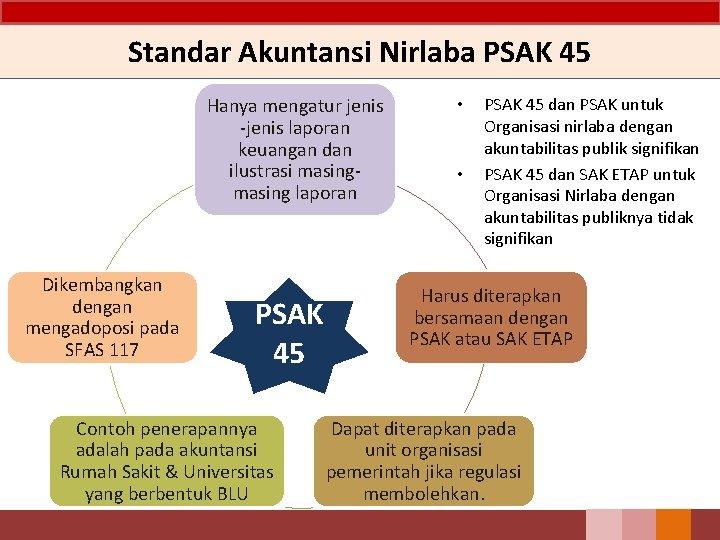 Laporan realisasi anggaran · 2. Pernyataan Standar Akuntansi Pemerintahan Pp 71 Tahun 2010