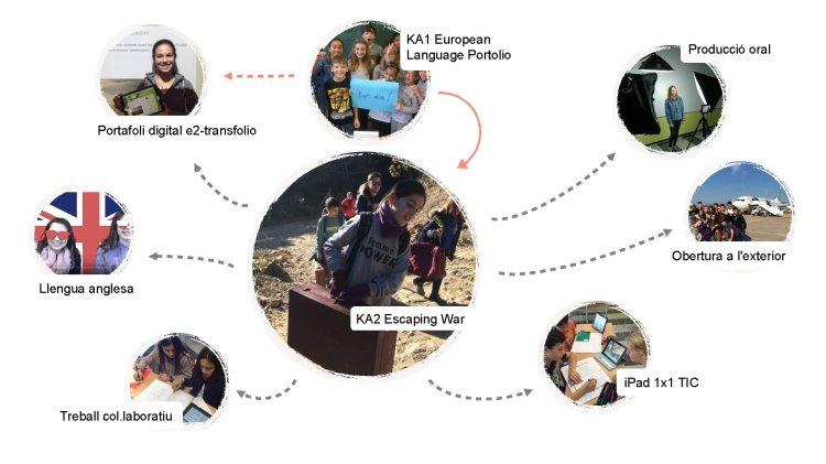 KA 1 European Language Portolio Producción oral Portafolio digital y 2 -transfolio Apertura a
