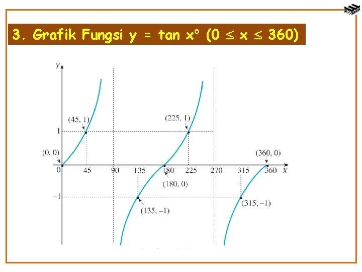 Grafik trigonometri tersebut digambarkan dalam koordinat cartesius dua sumbu yakni sumbu x untuk nilai sudut maupun sumbu y untuk nilai fungsi. Bab 5 Trigonometri Standar Kompetensi Q Menggunakan Perbandingan