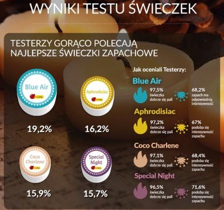 https://www.testujemy.biedronka.pl/testy/aktualne/rodzaj:testy/s:2