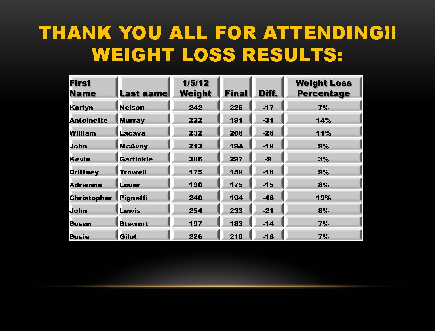 Biggest Loser Step Workout Chart Blog Dandk