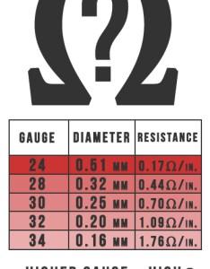 Kanthal wire beginners guidekanthal guide gauge size chart also slim vape pen rh slimvapepen