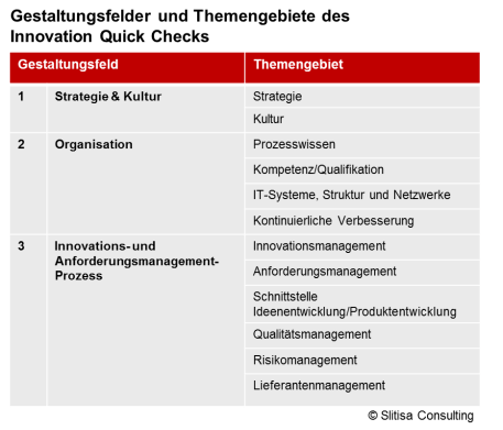 Die Bestandteile des Innovations Quick Checks - Slitisa Consulting