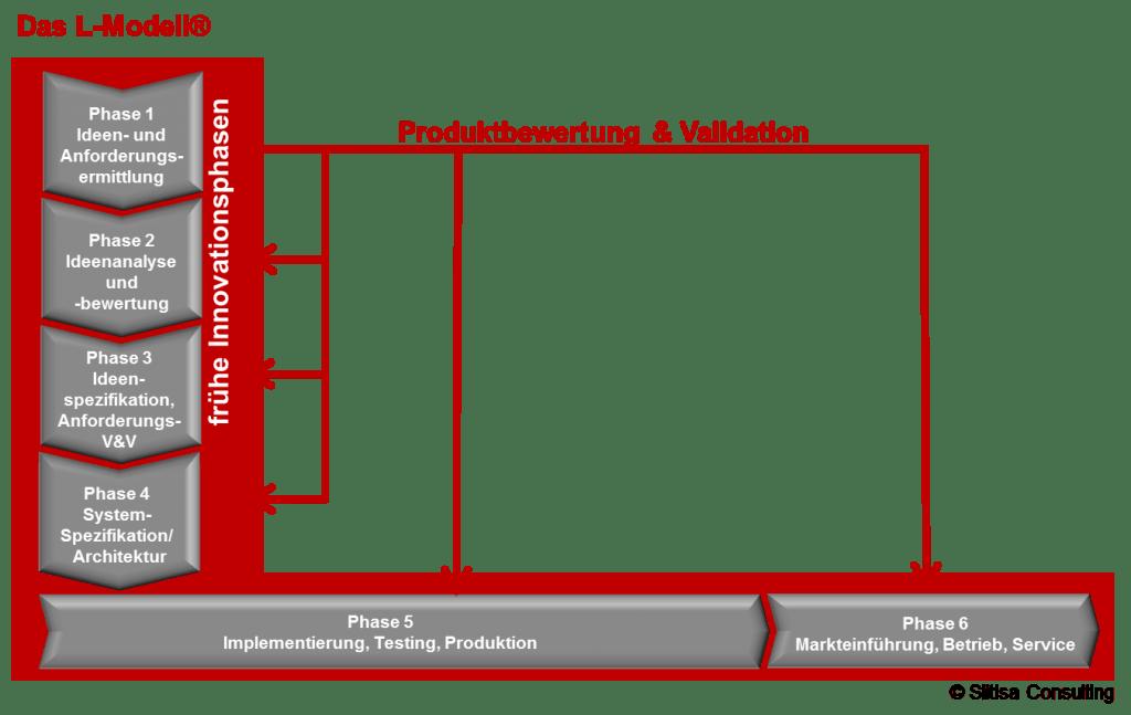 Perfekt Mit Dem L Modell® Systematisch Und Lean Von Der Idee Zum Produkt