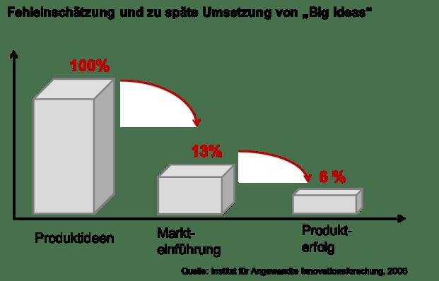 """Innovationsmanagement - Fehleinschätzung und zu späte Umzetzung von """"Big Ideas"""""""
