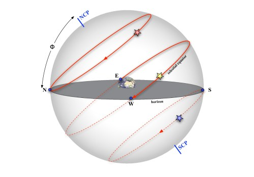 small resolution of diurnal motion
