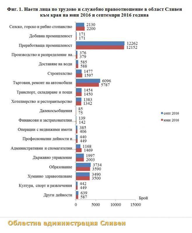 Наети лица и средна брутна работна заплата през трето тримесечие на 2016 г. в област Сливен