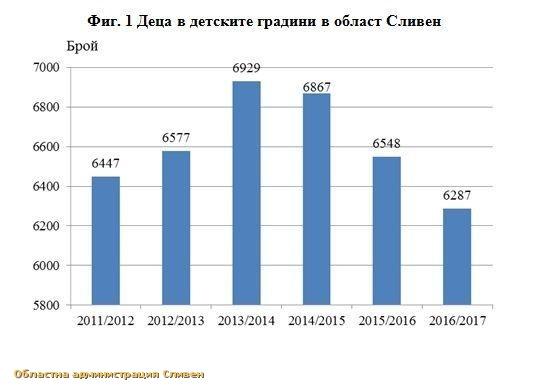 Образование в област Сливен през 2016/2017 учебна година