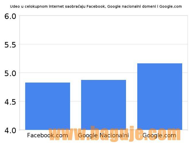 Udeo u celokupnom internet saobraćaju facebook, google nacionalni domeni i google.com