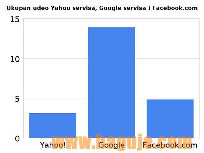 Ukupan udeo internet poseta Yahoo servisa, Google servisa i Facebook_com