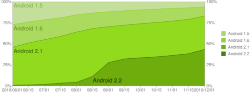 Android statistike
