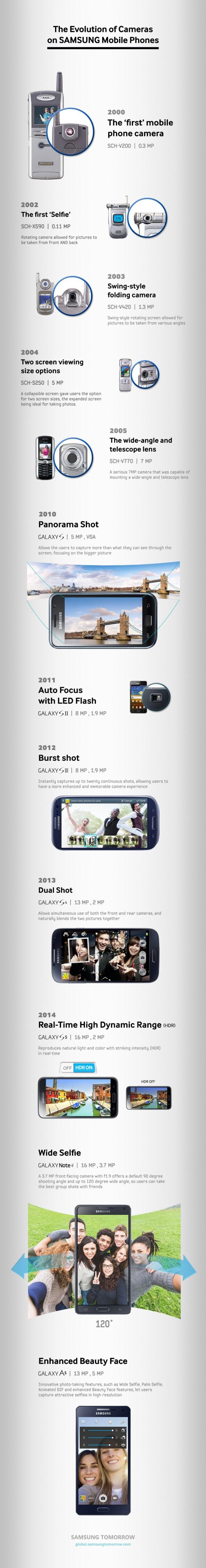 Evolution-of-Cameras