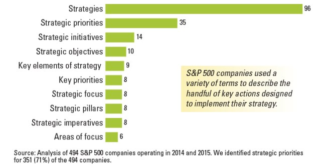 Common Names for Strategic Priorities Among S&P 500 Companies