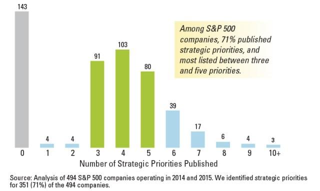 Strategic Priorities Among S&P 500 Companies