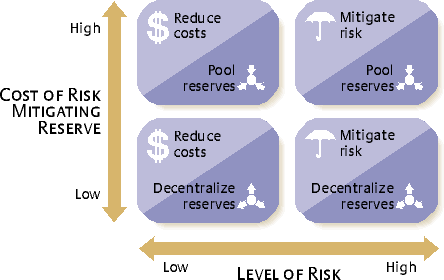 Resultado de imagen para  Potential Risks to an Organization and Its Supply Chain