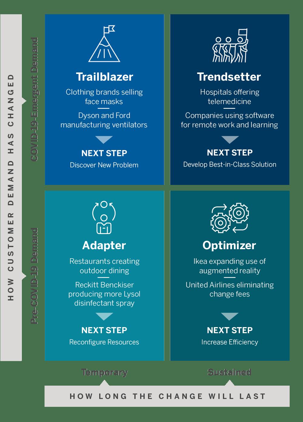 Los cuatro perfiles de innovación de la empresa durante COVID-1