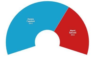 Podľa prieskumu Focusu pre Markízu by v 2. kole mohla získať Zuzana Čaputová 64,4 % a Maroš Šefčovič 35,6 %.