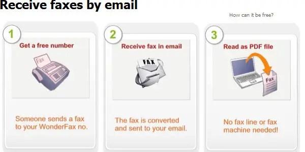 Wonderfax