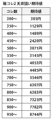 戦コレ2_天井期待値