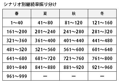 40コレでの移行_季節別