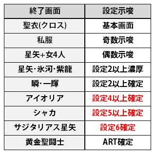 聖闘士星矢3女神聖戦_終了画