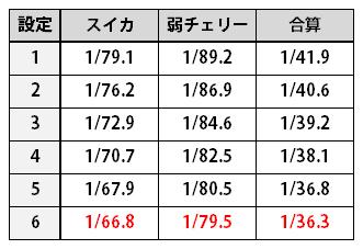 聖闘士星矢3_小役設定差