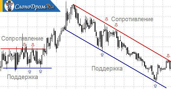 Заработок на бинарных опционах от 200 до 500 рублей в день
