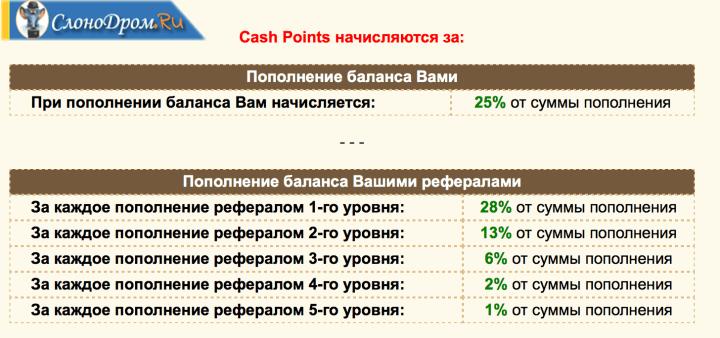 Cash Pointy - игра Money Birds