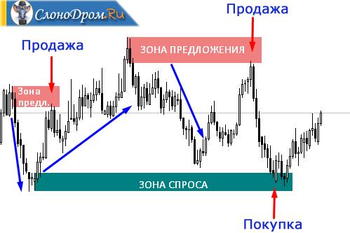 Пример торговли по зонам спроса и предложения на Форекс