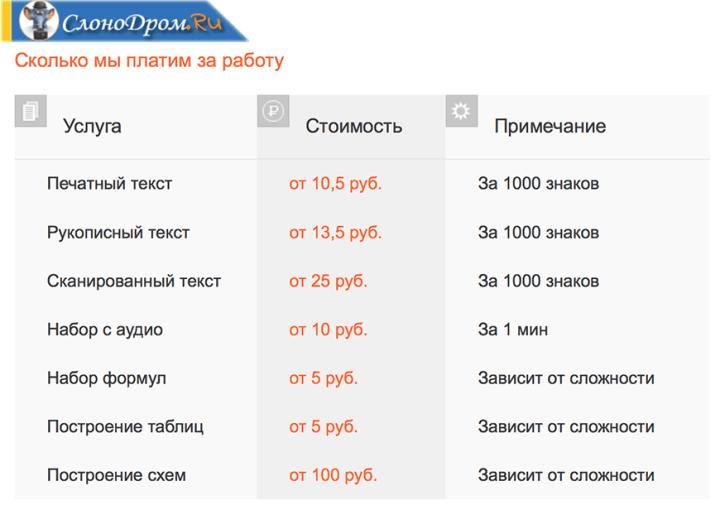 Цены на набор текста
