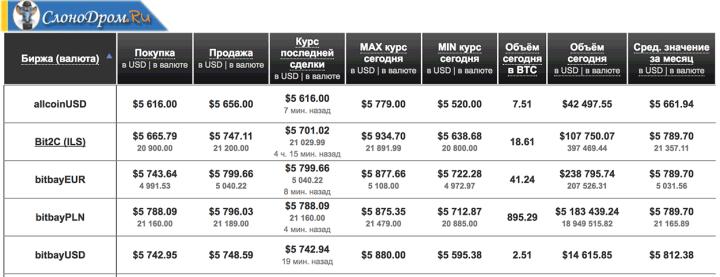 Как заработать на разных курсах на биткоин (арбитраж)
