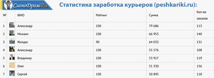 Работа курьером на peshkariki.ru