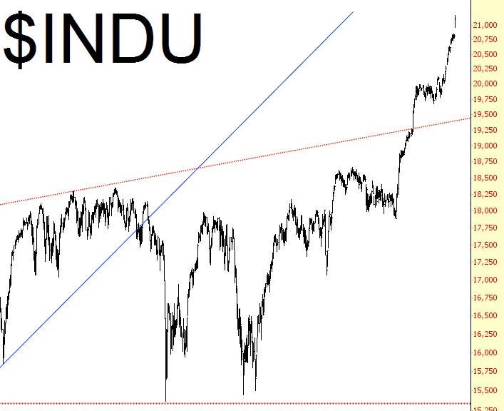 0301-INDU