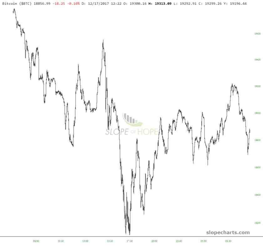 slopechart_$BTC (1)