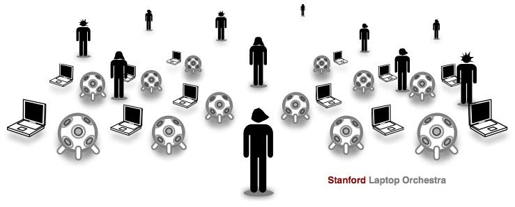 Stanford Laptop Orchestra (SLOrk)